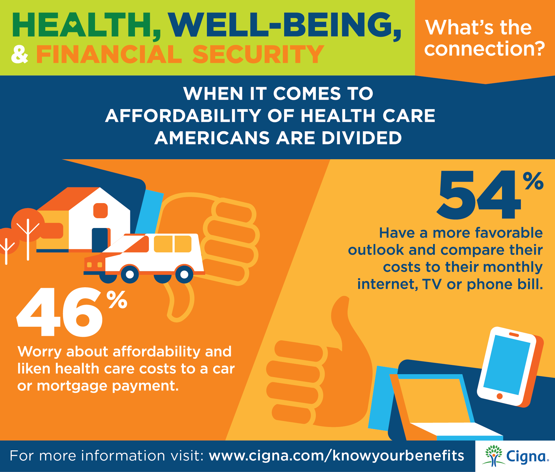 Cigna Newsroom Consumers Link Good Health To Financial Security