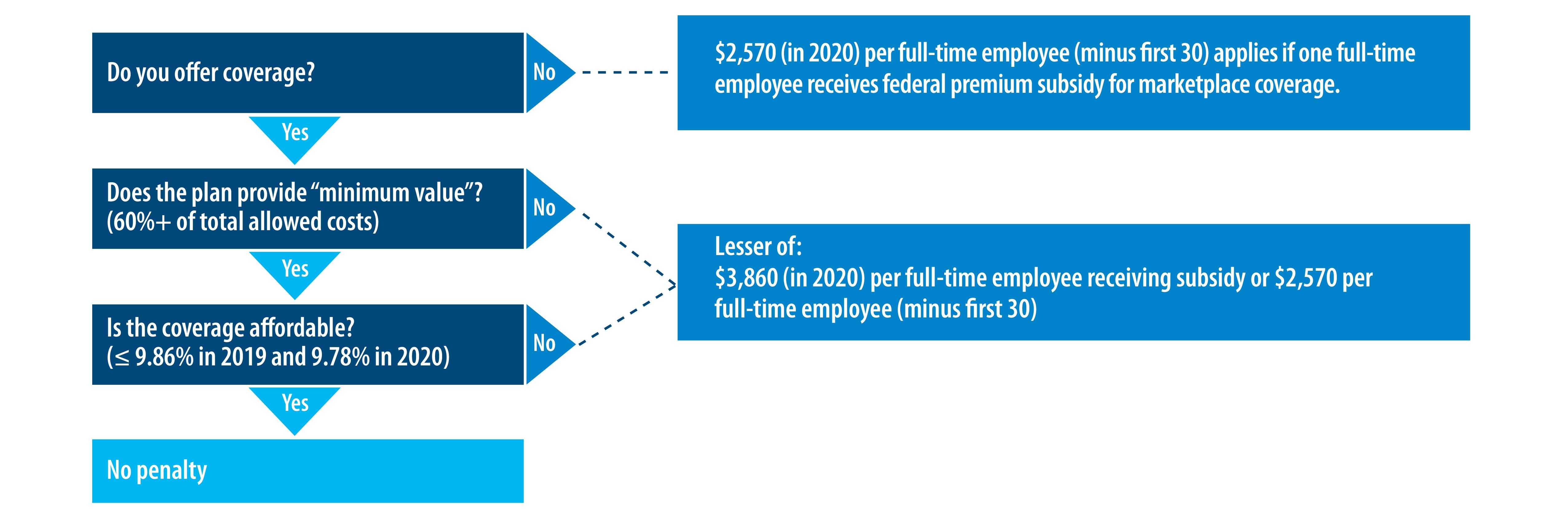 Employer Mandate under the Affordable Care Act | Cigna