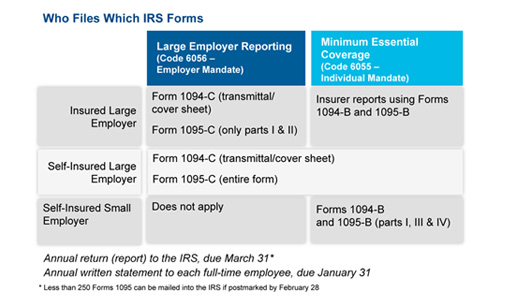 IRS forms for Large Employer and Minimum Essential Coverage Reporting