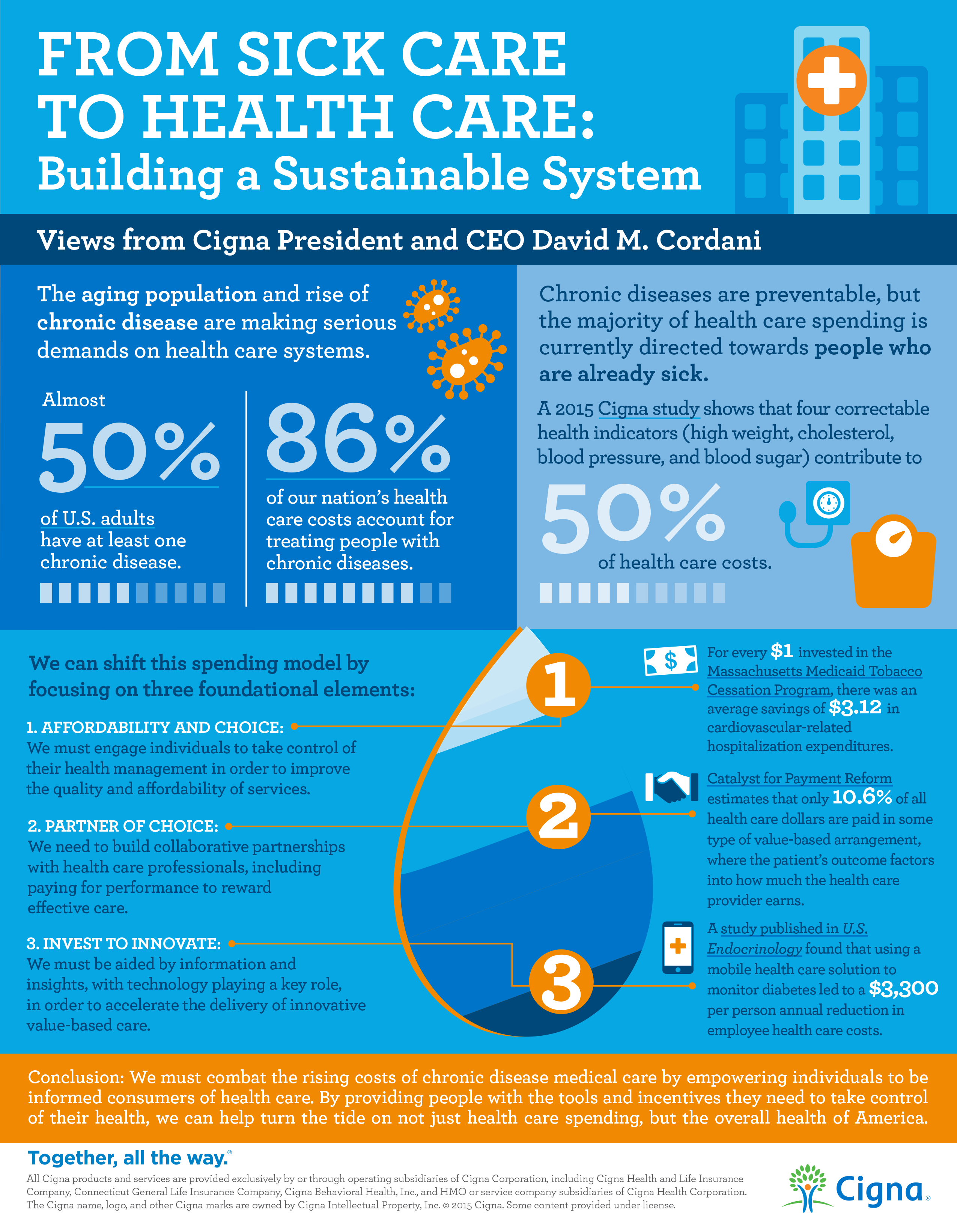 Healthcare Sustainability Infographic