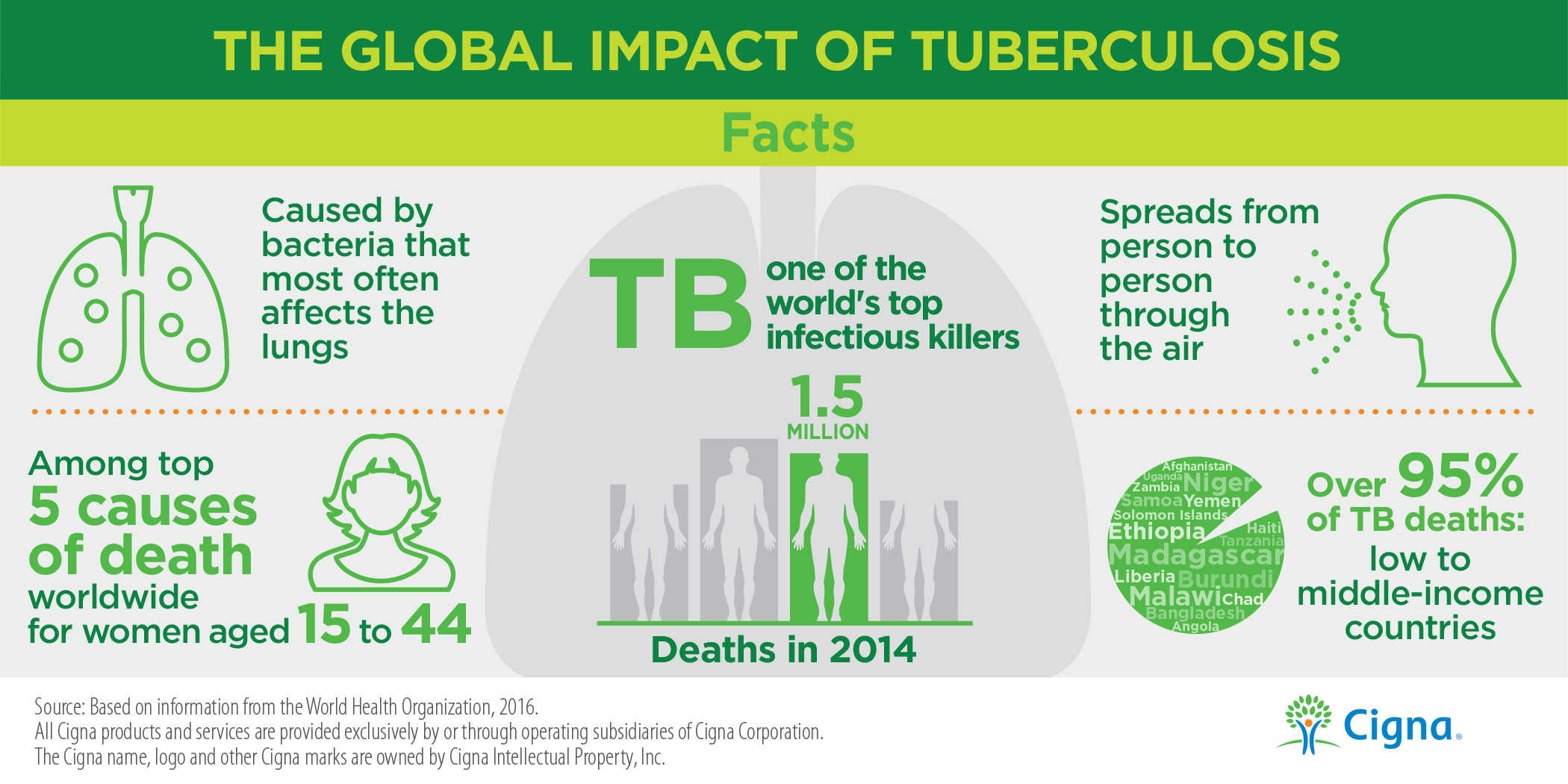World Tuberculosis Day Facts