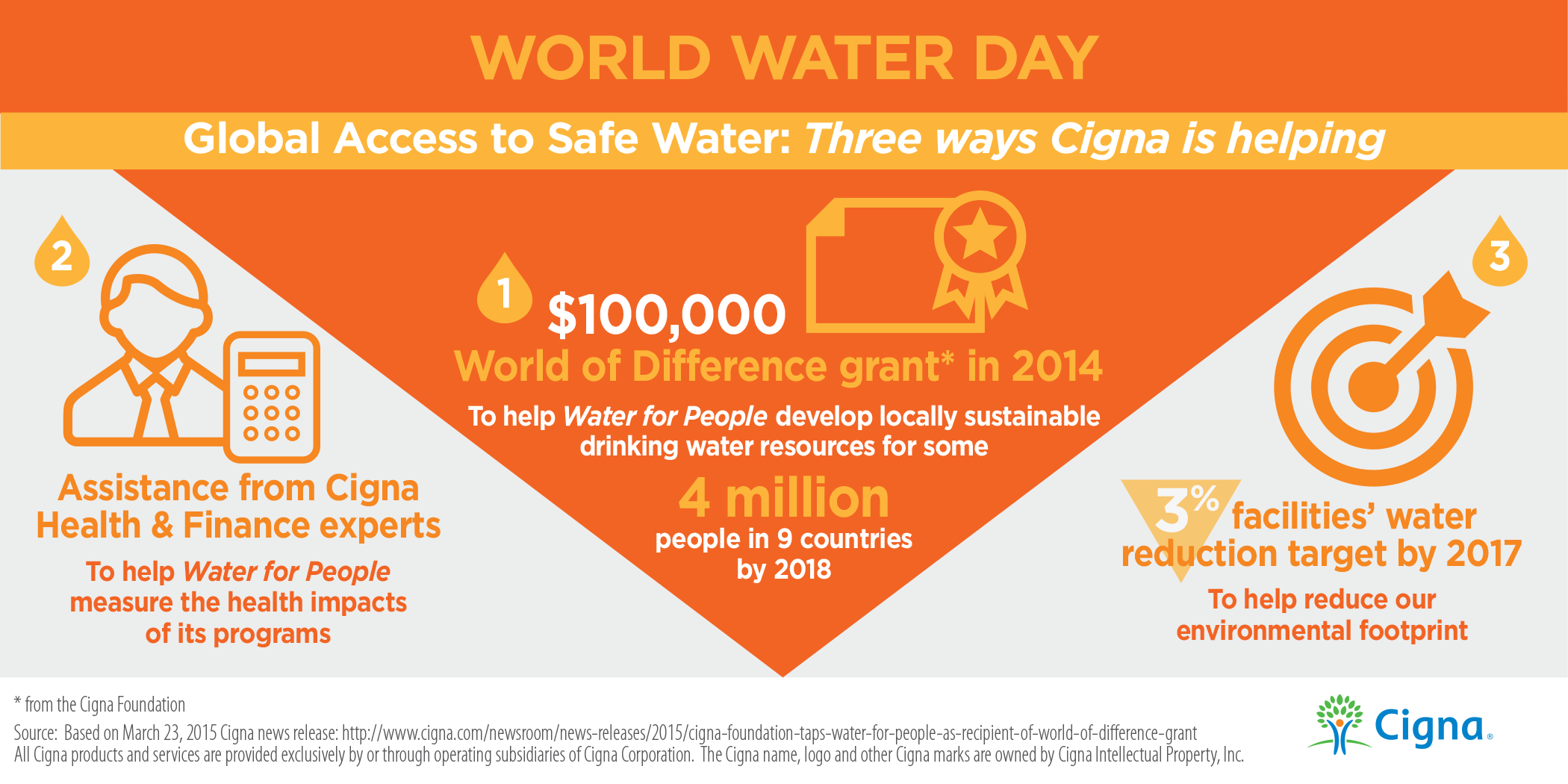 Three Ways Cigna is Helping Infographic