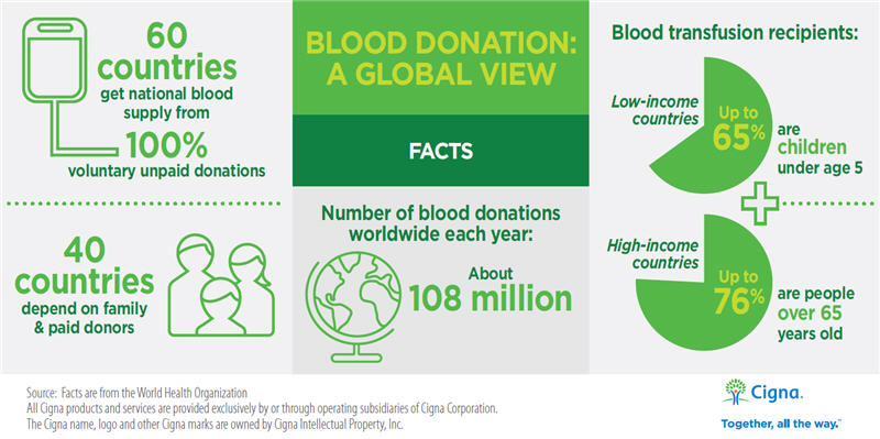 Blood Donor Facts