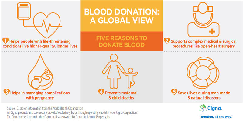 Five Reasons to Donate Blood