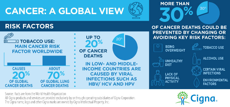 Cancer Risk Factors Infographic