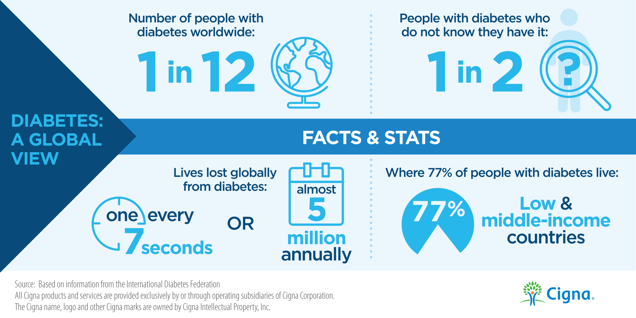 Diabetes Facts & Stats
