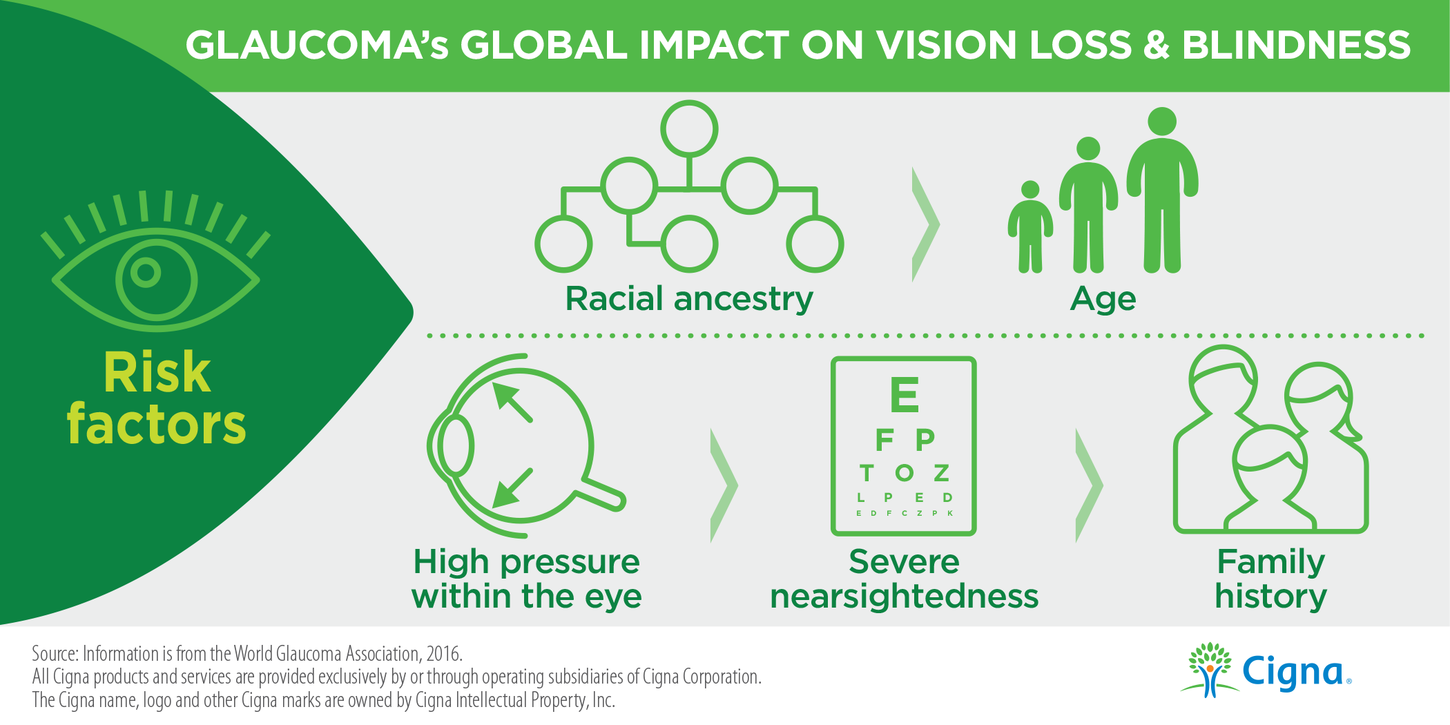 Glaucoma's Global Impact on Vision Loss & Blindness Infographic