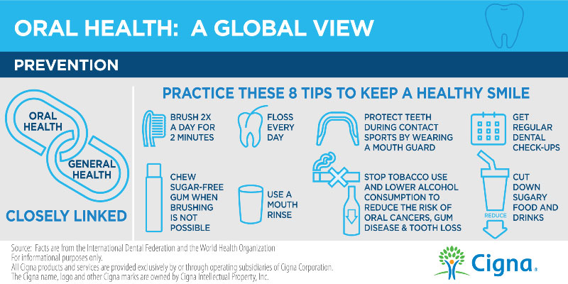 Oral Health Day Prevention Infographic