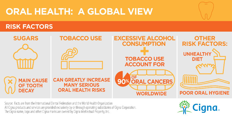 Oral Health Day Risk Factors Infographic