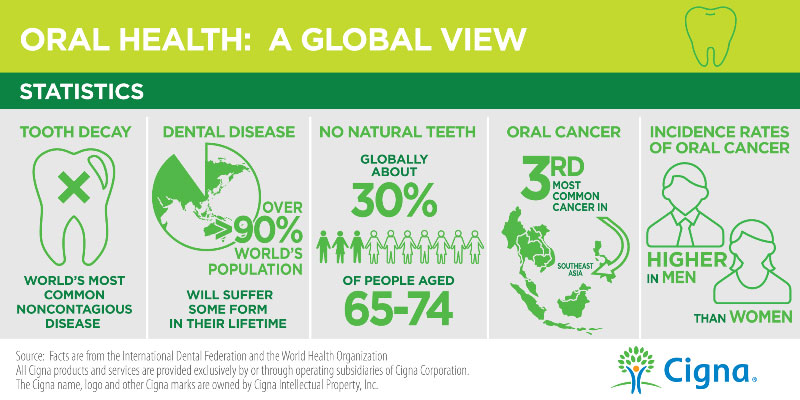Oral Health Day Statistics Infographic