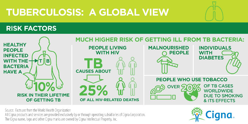 TB Day Risk Factors Infographic