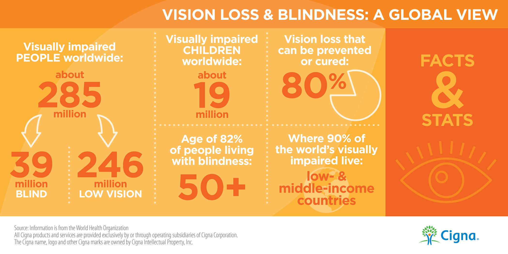 Vision Loss and Blindness: A Global View