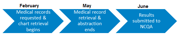 HEDIS Medical Review process