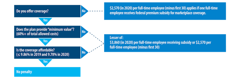 Overview of the coverage requirements and the penalties that apply if any full-time employee purchases coverage on the Marketplace and receives a federal premium subsidy.